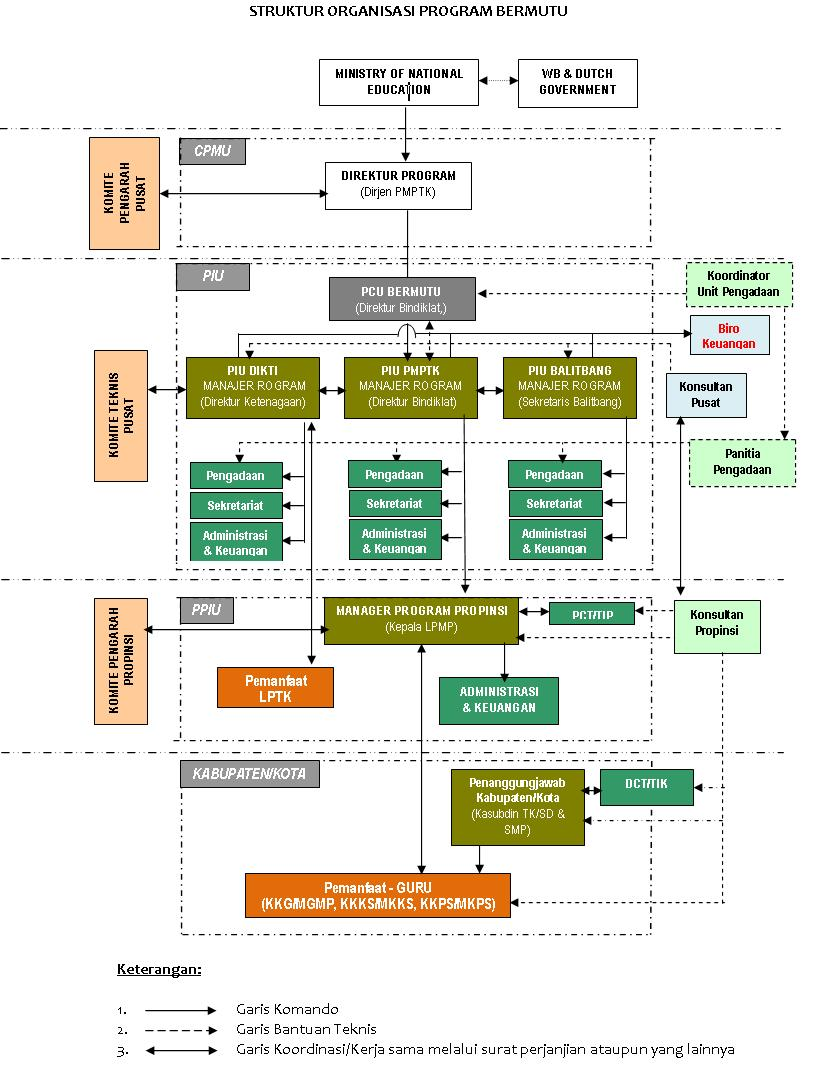 struktur organisasi bermutu